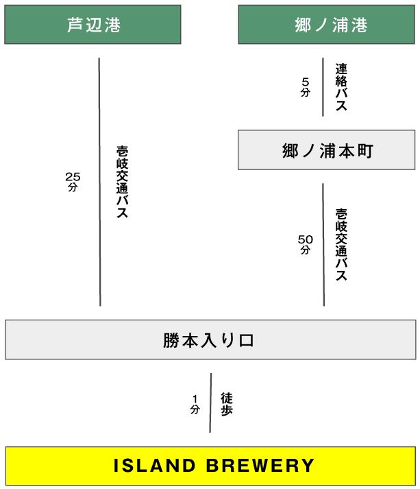 island brewery 壱岐 アクセス